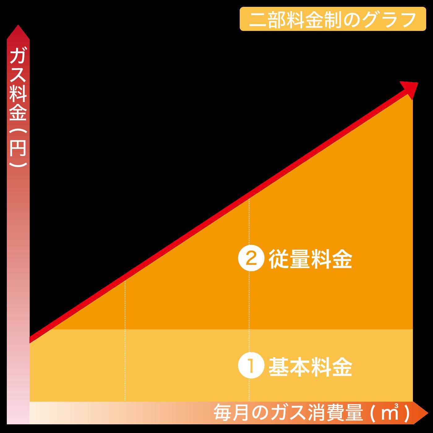 二部料金制の説明グラフ